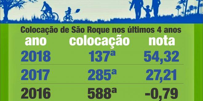tabela com a evolução das colocações e das notas de são roque no programa município verde azul de 2015 a 2018