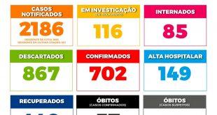 Cotia/SP – Boletim PMC Nº LXIII| Covid-19 (Atualização sábado 30/05, às 7h)