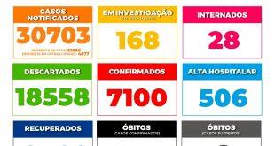 Cotia/SP – Boletim PMC Nº CCL | Covid-19 (Atualização segunda-feira, 18/01/21)